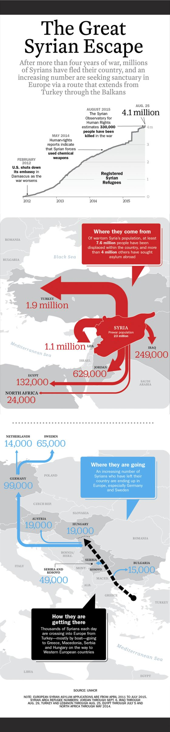 This map shows how many Syrian refugees have entered into surrounding countries. It is estimated that a total of 4.1 million people have died in the civil war in Syria. Almost 2 million people have fled to Turkey in search of safety.