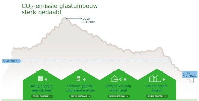 CO2 emissie Glastuinbouw