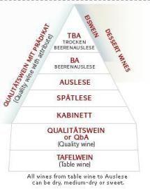 "6 Steps to Understanding Riesling Wine: Riesling ""Rules"" - How German Riesling Wines are Classified"