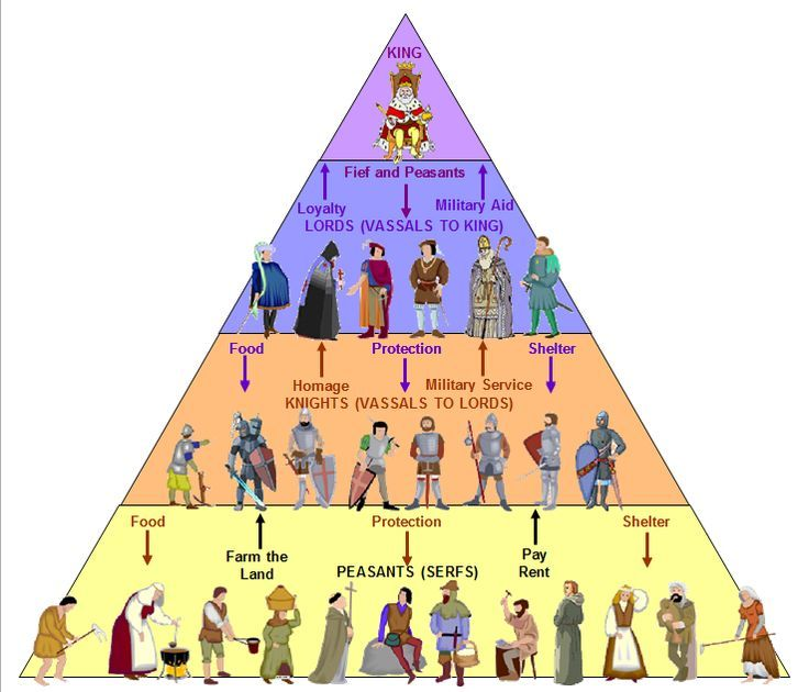 Feudalism; the dominant social system in medieval Europe, in which the nobility held lands