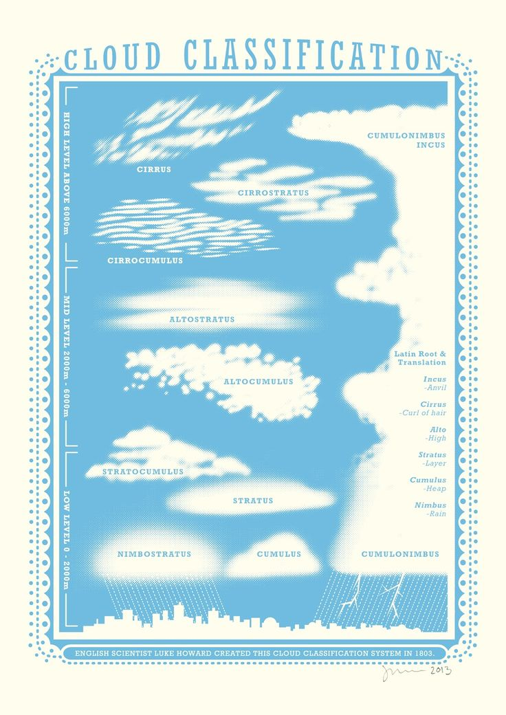 "Luke Howard ""the father of meteorology"" devised this cloud classification system in 1803. This illustrated chart showcases the main types of clouds and their subdivisions. Part of the artist's 'Information' series, this one colour screen print is designed and printed in London by James Brown.  James Brown is an illustrator, he designs and produces screen prints and linocuts from his London studio.  Trained as a textile and surface print designer, he worked in the clothing industry for over…"