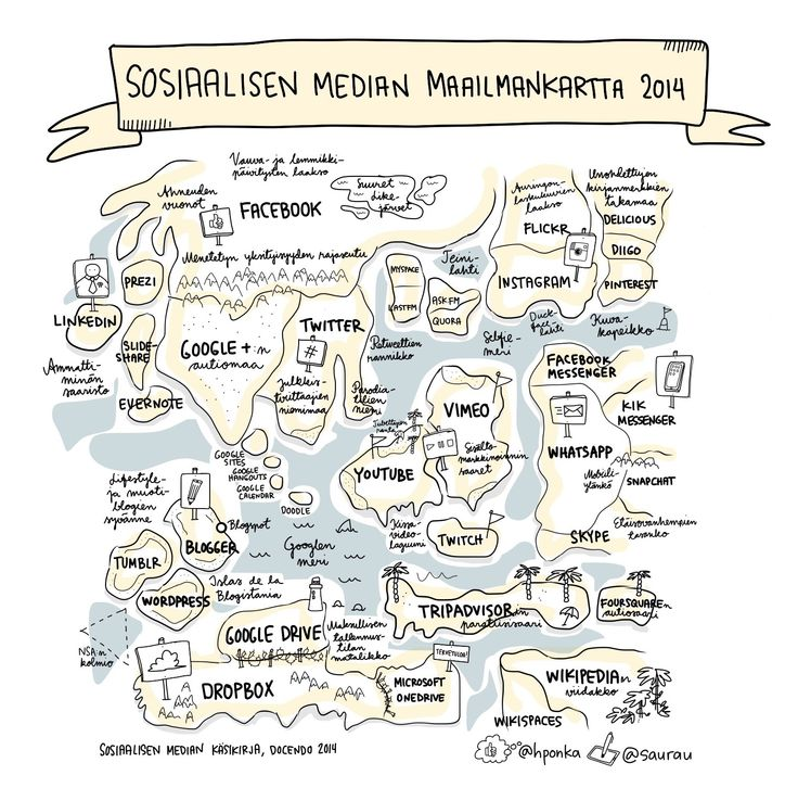 Sosiaalisen median maailmankartta 2014, kuva: Harto Pönkä ja Linda Saukko-Rauta, Sosiaalisen median käsikirja, 2014, CC BY-NC-ND