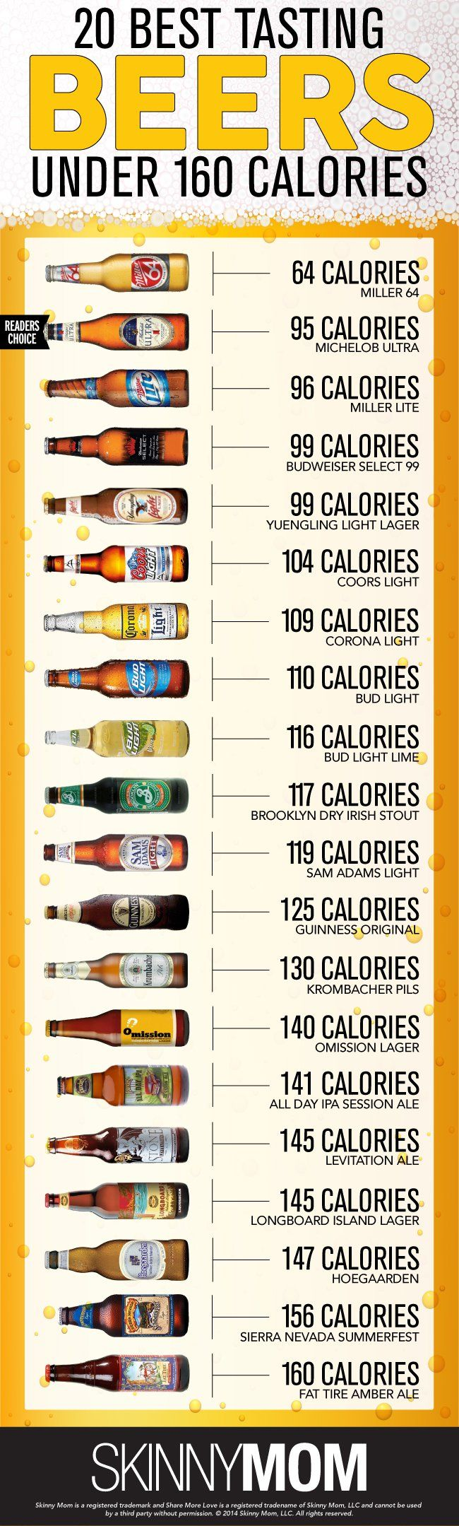 20 Best Tasting Beers Under 160 Calories