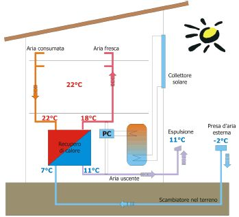 schema di funzionamento di un impianto di ventilazione con recupero calore e scambiatore interrato casa passiva