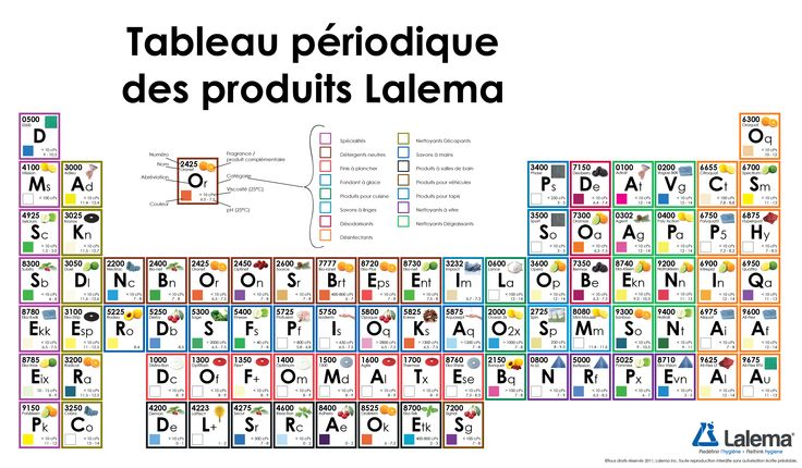 A Periodic Table of Lalema's Professional Cleaning Chemicals. Much better than an ordinary catalogue! http://www.lalema.com