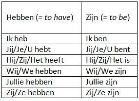 Grammar: The Dutch present simple - Duolingo