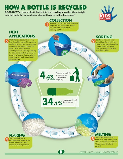 Cool facts to share with girls for Earth Day - how plastic bottles are recycled.