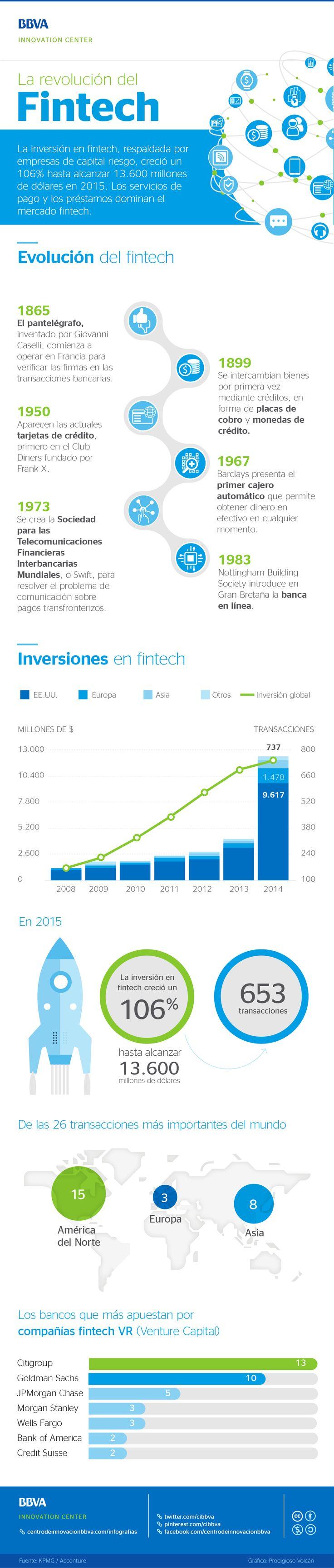 Infografía: La revolución del 'Fintech'
