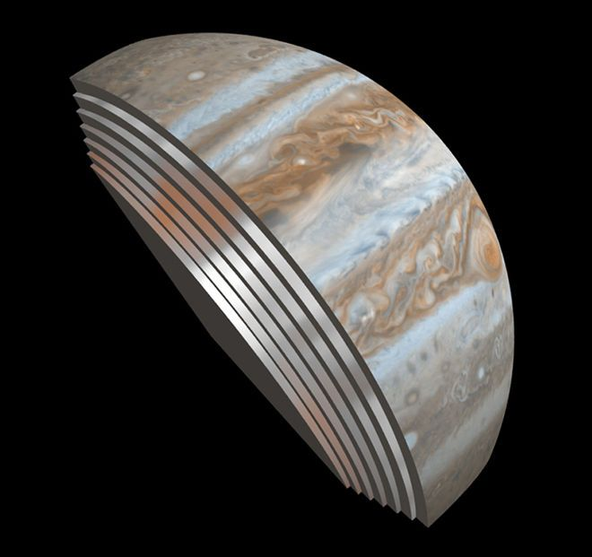 Jupiter's Stripes Go Deep, and Other Surprises from Juno Probe -  From NASA: This composite image depicts Jupiter's cloud formations as seen through the eyes of Juno's microwave radiometer (MWR) instrument as compared to the top layer, a Cassini imaging science subsystem image of the planet. The MWR can see a couple of hundred miles into Jupiter's atmosphere with the instrument's largest antenna. The belts and bands visible on the surface are also visible in modified form in each layer…