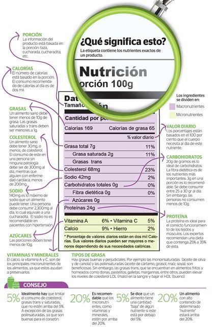 Infografía: Etiquetas nutricionales deben leerse cuidadosamente