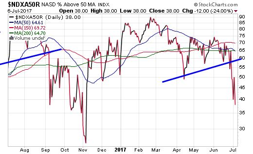 You Need to See this Stock Market Chart (It Shows What is Really Happening)