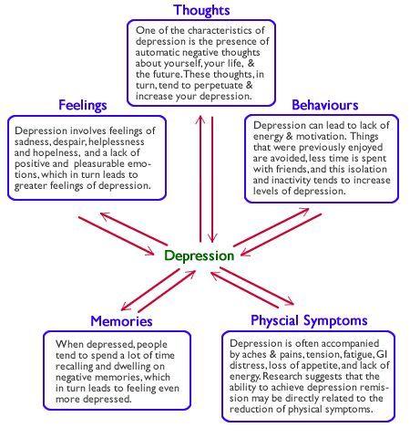 AQA Psychology studyblr | Teacher | 'search' for unit names (Eg, 'Memory' 'Social Influence')