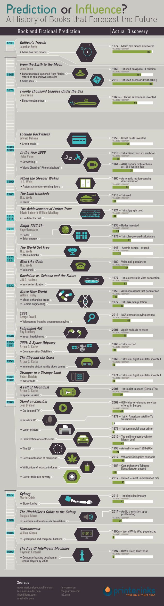 Great presentation! All The Times Science Fiction Became Science Fact In One Chart. #sciencefiction #infographic #sciencefact
