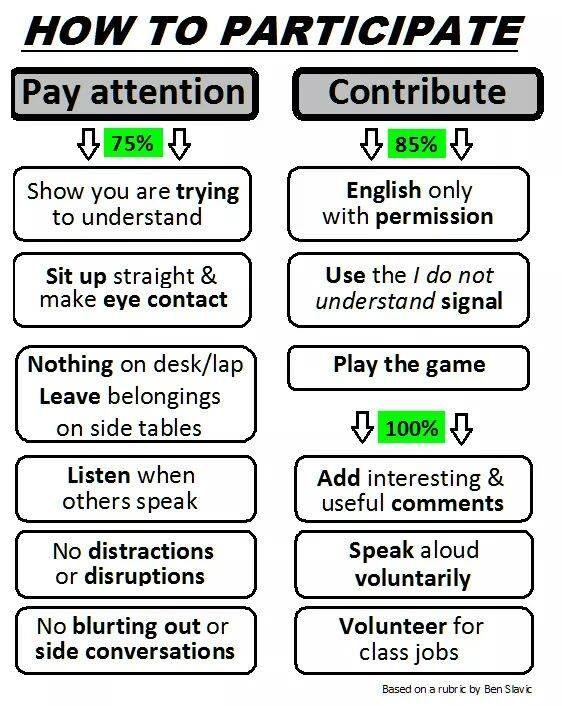 Rubrique de participation.  Utilise des niveaux au lieu des pourcentages