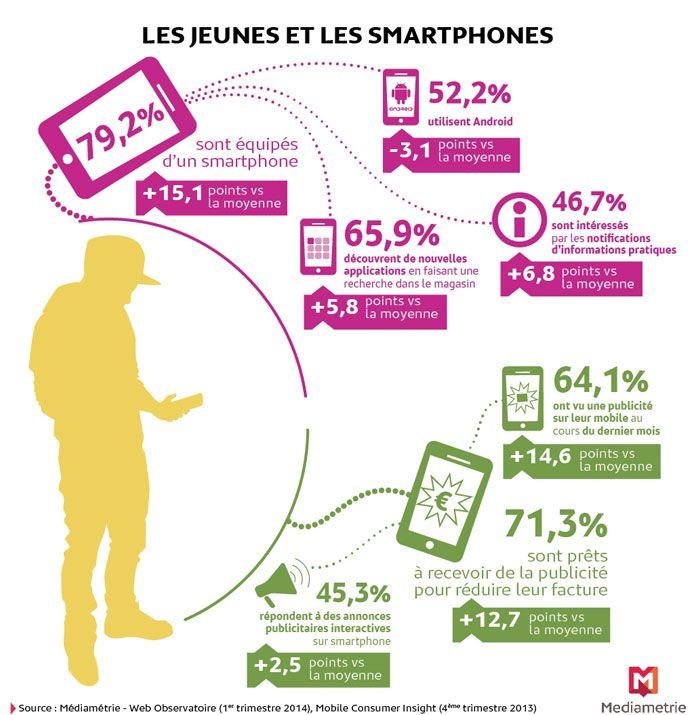 """""""45,3% des jeunes de 15-24 ans répondent à des annonces publicitaires interactives sur smartphones"""" #mobileadvertising"""