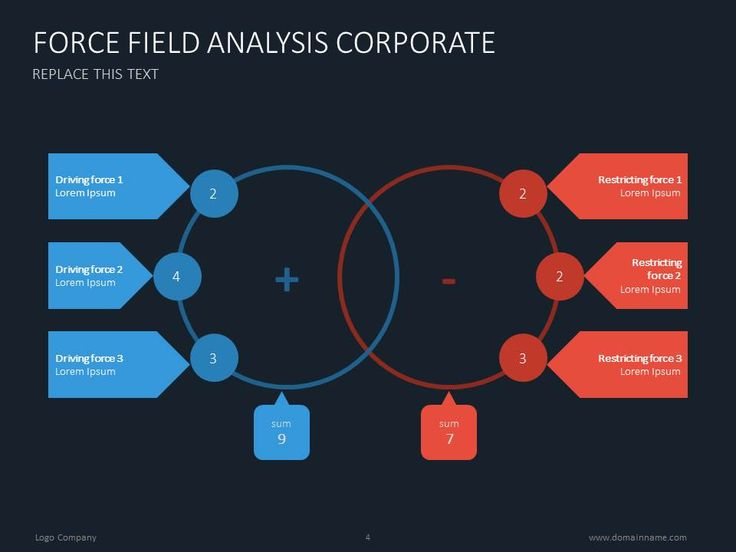 Force field analysis presentation template #marketing #business #presentationdesign #slidedesign