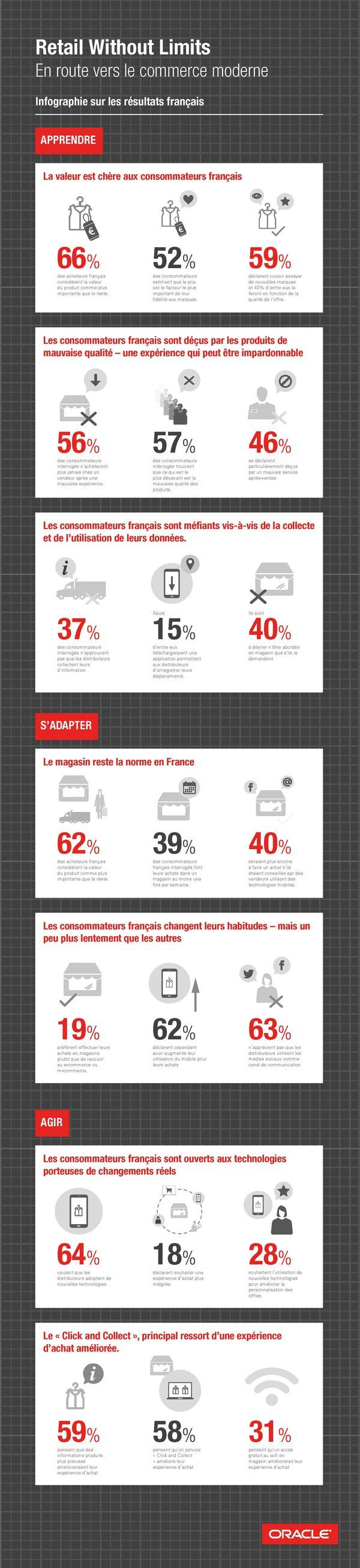 Infographie : comment évoluent les comportements d'achat des Français - JDN