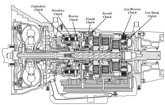 New Post Dodge Ram 68rfe Atsg Automatic Transmission Service Group Has Been Published Automatic Transmission Service Transmission Automatic Transmission