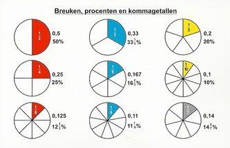 Allerlei taal- en rekenweetjes - o.b.s. de Westwijzer