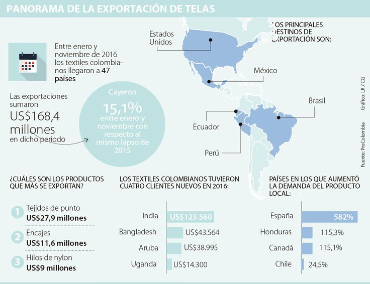 Eliot y Enka lideran en exportaciones de textiles