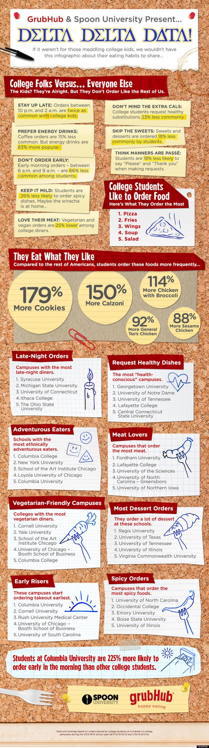 How College Students Order Food (INFOGRAPHIC) #CUdining #foodservice #collegedining