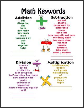 Elementary School Garden: Math Keywords Poster Set | Math ...