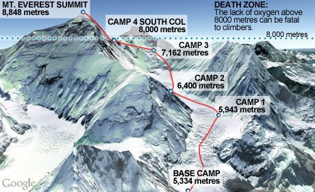 South Col route to Everest