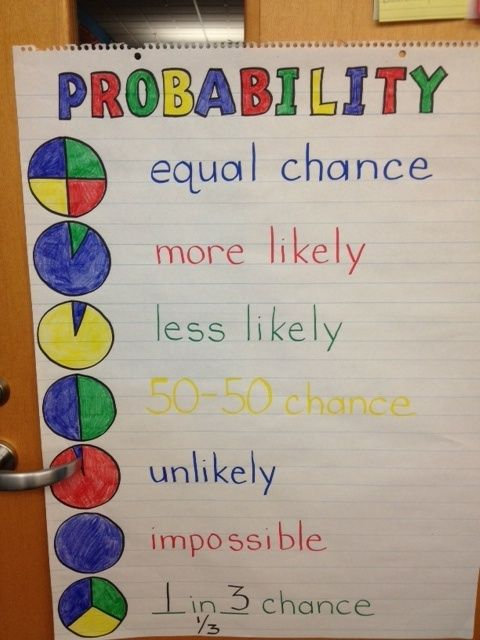 a great visual for probability not on the blog just this picture anchor charts for math. Black Bedroom Furniture Sets. Home Design Ideas