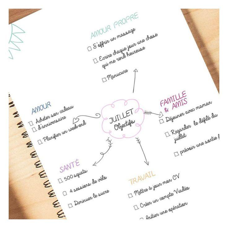 Notre MIND MAPPING. Découvrez la méthode pour en créer un.