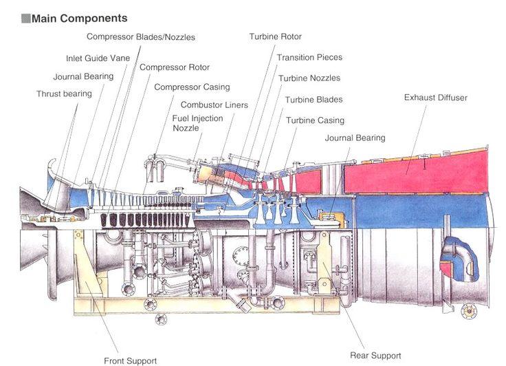 Gas Turbine Main Components Gas Turbine Turbine Engine