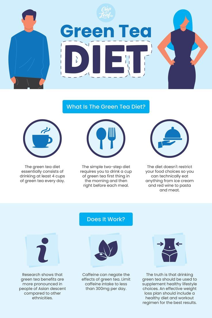 Pin On Diet Fast