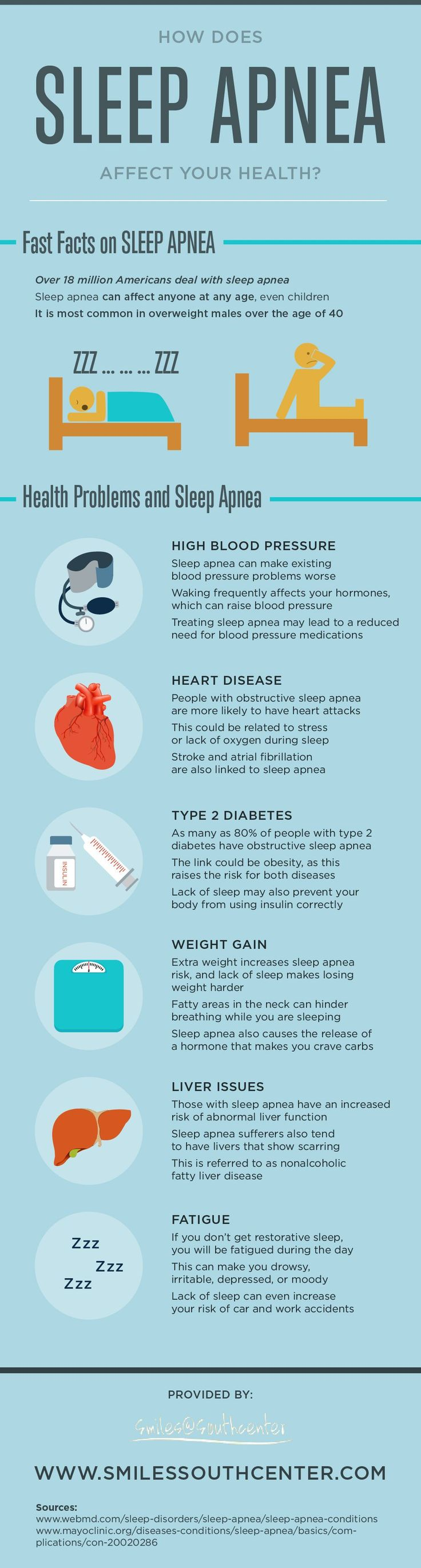 Sleep apnea is linked to a multitude of serious conditions including heart disease, depression, and type 2 diabetes! Learn more by reading through this sleep apnea infographic. #Infographic #Data visualization #Cpap #Sleep Apnea #Snoring Remedies #Sleep Apnea Mask