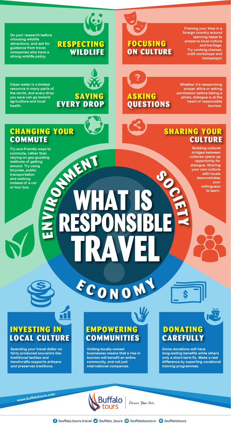 What is responsible travel, and what does it mean for your next journey to Asia? Check out this visual primer to responsible travel – and how you can make your next trip more sustainable! More