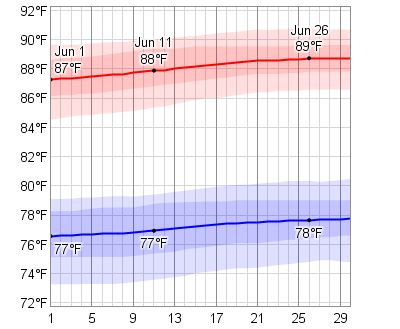 Daily High/Low -Average Weather In June For Montego Bay, Jamaica - WeatherSpark