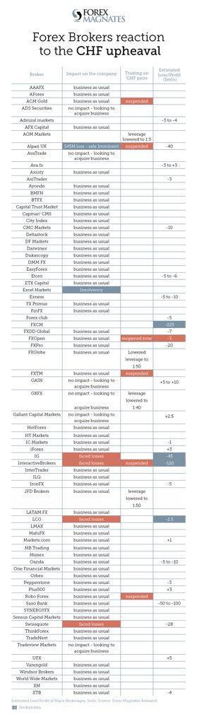 Tsunami Suizo: Lista actualizada de las pérdidas de brokers, aunque no impacten en su negocio.