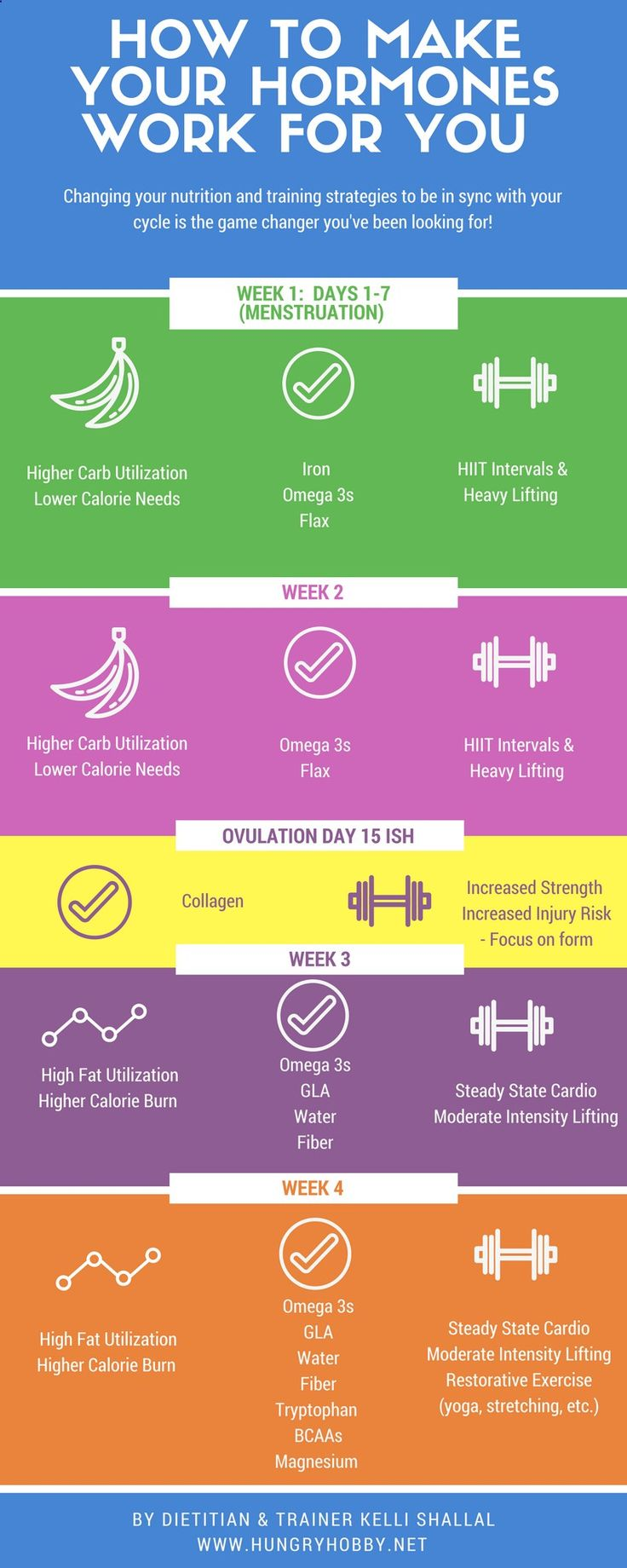 How to use your menstrual cycle stages to make your hormones work for you to optimize performance and body composition changes! via Hungry Hobby | Kelli Shallal MPH RD | Nutrition Counseling  Communications Expert