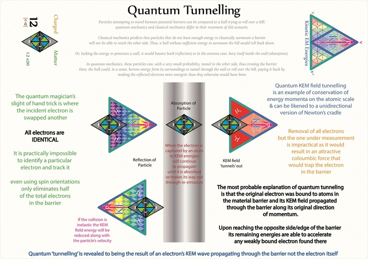 Tetryonics 39.16 - Quantum Tunneling is the result of KEM wave propagation through a physical barrier not particle tunneling