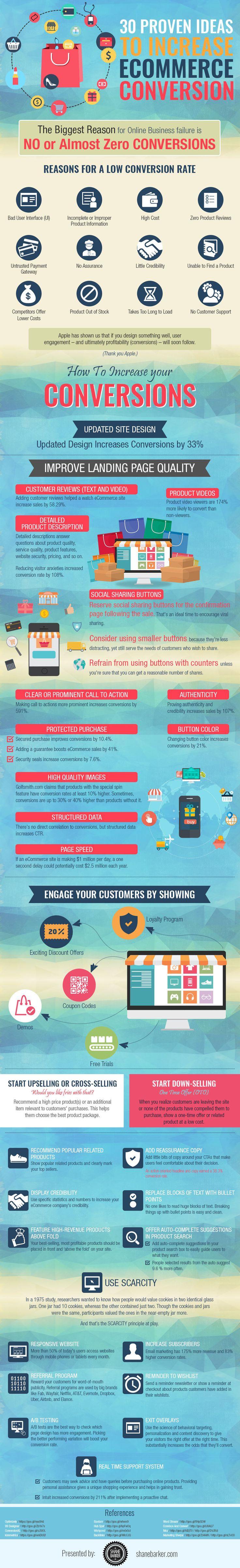30 Proven Ideas To Increase E-commerce Conversion Infographic