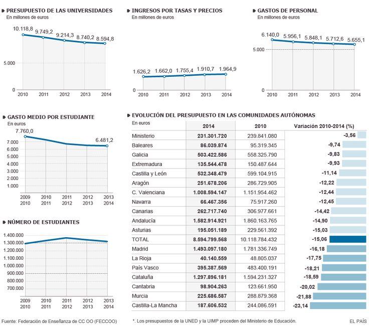 Evolución de los presupuestos de las universidades públicas | España | EL PAÍS