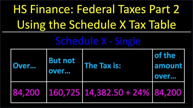 Federal taxes part 2 in 2020 federal taxes free math