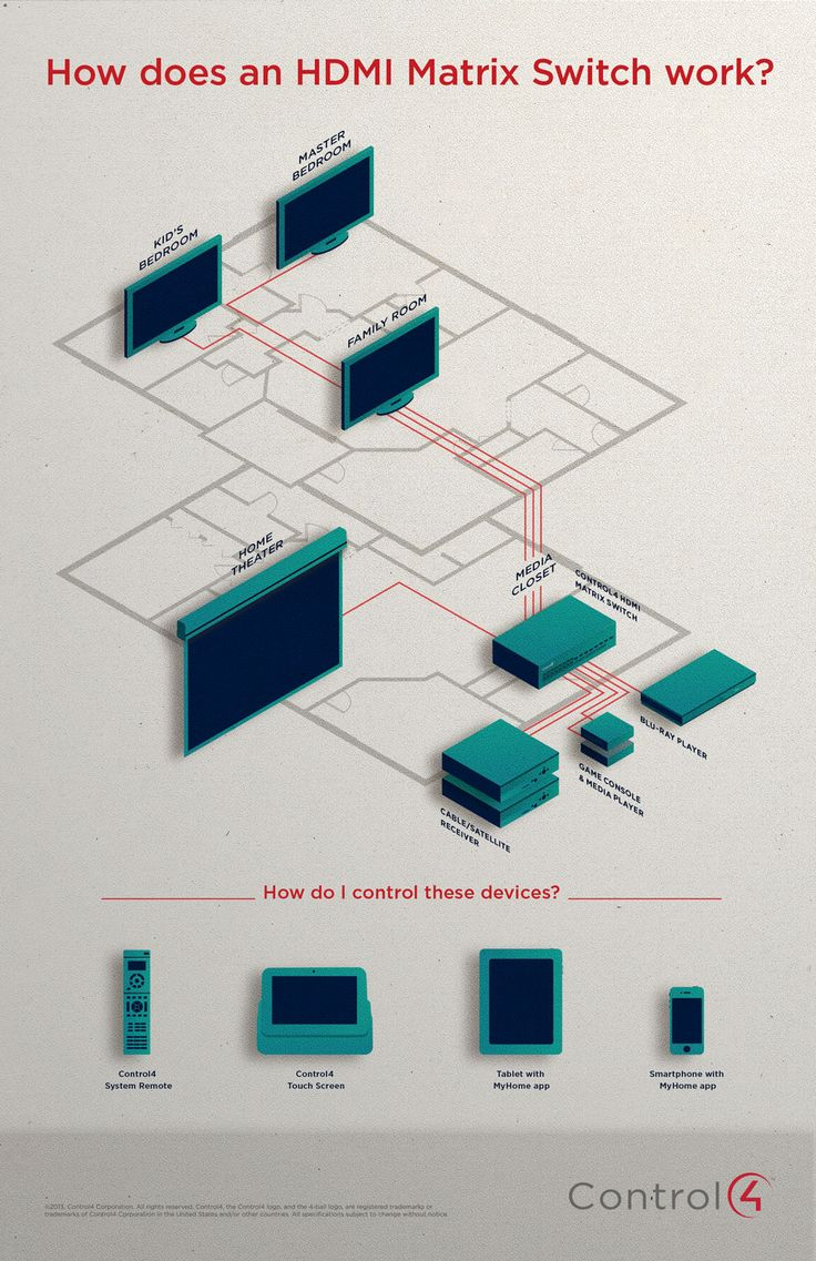 how does a control4 hdmi matrix switch work this infographic will show you http www