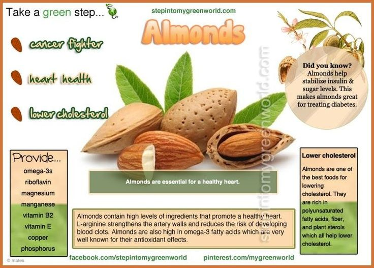 ahealthblog:  Nutrients in Almonds - Almonds are a superb source of polyunsaturated and monounsaturated oils