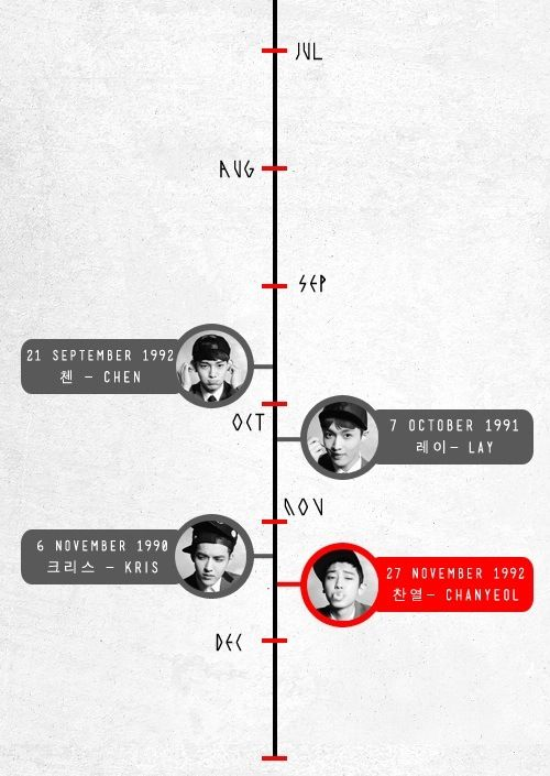 Exo birthdays... Me and Chen have the same birthday.