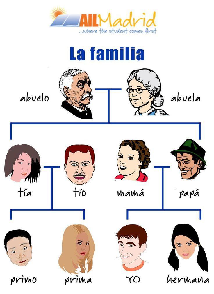 La familia la familia pinterest trees spanish and for Nombres de arboles en ingles