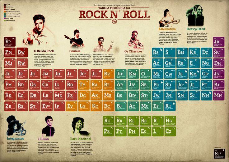 A TABELA PERIÓDICA DO ROCK N'ROLL  Estatabela foi criada pelo ilustrador Sanches Junior.