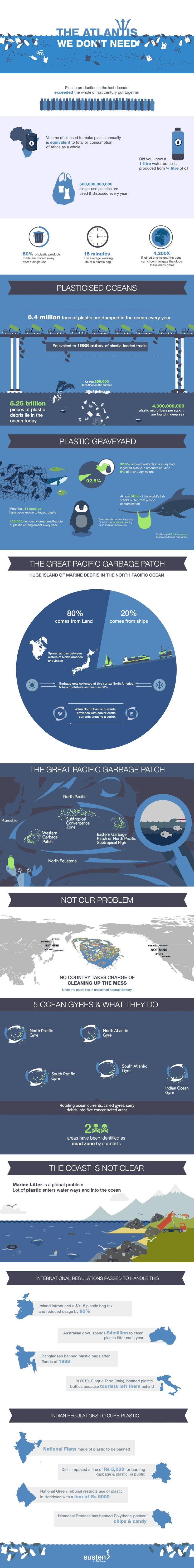 The Great Pacific Garbage Patch is a stretch of garbage spread out in the  middle of the pacific ocean between the Japan and U.S.A.   Junk, plastic and waste from across the  world has accumulated in this area and it poses as a grave issue for the environment.