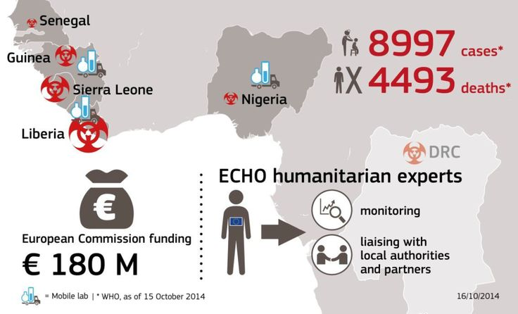 The #EC is coordinating with a range of partners to stem the spread of #Ebola and provide treatment to people in affected areas of West Africa.  €180m in on-the-ground humanitarian aid is being channelled through partners to ensure the rapid deployment of in-kind assistance and expertise to the region. October 2014