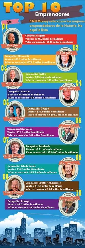"""=Dale a """"Me gusta"""" y después dale TU a """"Pin it"""" -   TOP 10 EMPRENDEDORES más exitosos de la historia. #infografias"""