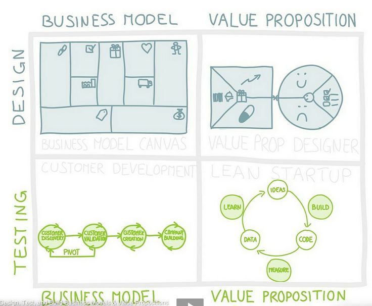 Lean Design-Testing axis vs Business Model-Value Prop axis