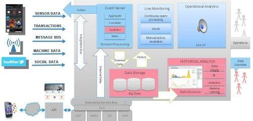 Big Data architecture.